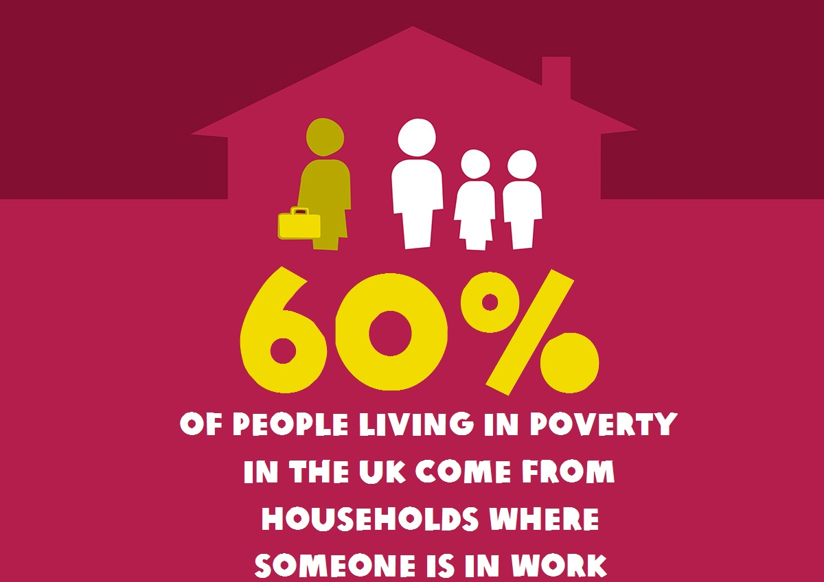 60% of people living in poverty in the UK come from households where someone is in work