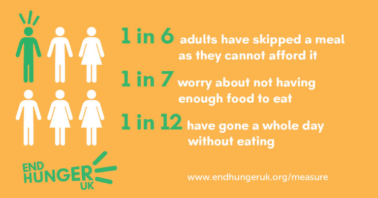 1 in 6 adults have skipped a meal as they cannot afford it. 1 in 7 worry about not having enough food to eat. 1 in 12 have gone a whole day without eating.