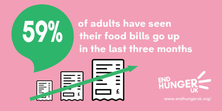 59% of adults have seen their food bills go up in the last three months